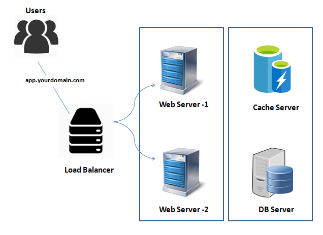 loadbalancer-blog.PNG
