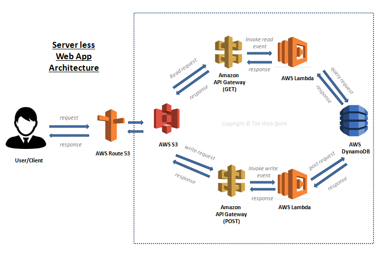 How create a serverless website using AWS Lambda, AWS S3, AWS API